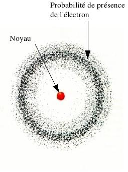 l'atome selon Schrödinger